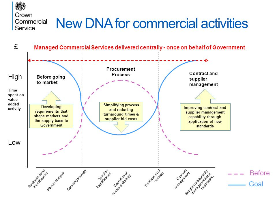 New DNA for commercial activities Business need identification Supplier relationship management and negotiation Execution of sourcing strategy Market
