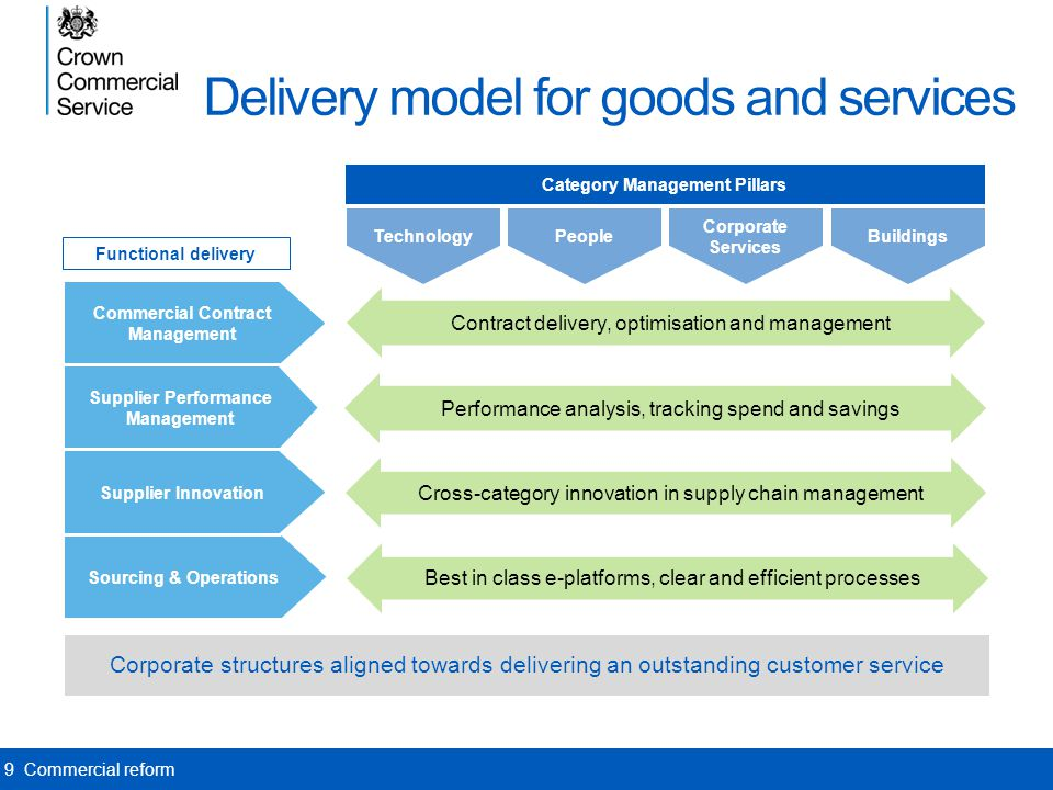 Delivery model for goods and services Corporate structures aligned towards delivering an outstanding customer service Category Management Pillars Peop