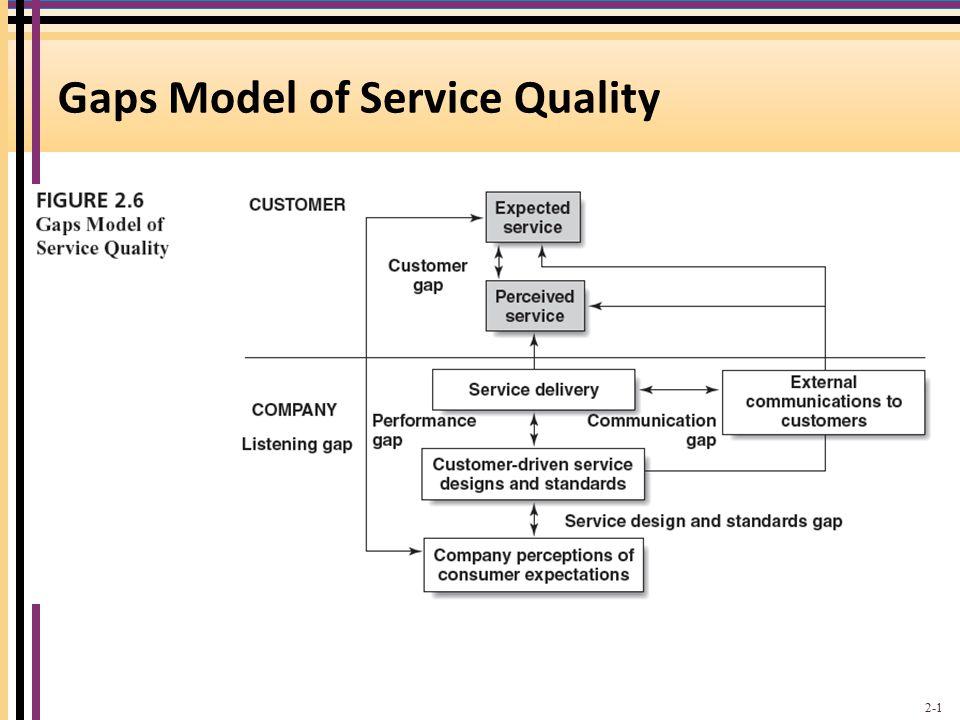 Gaps Model of Service Quality 2-1