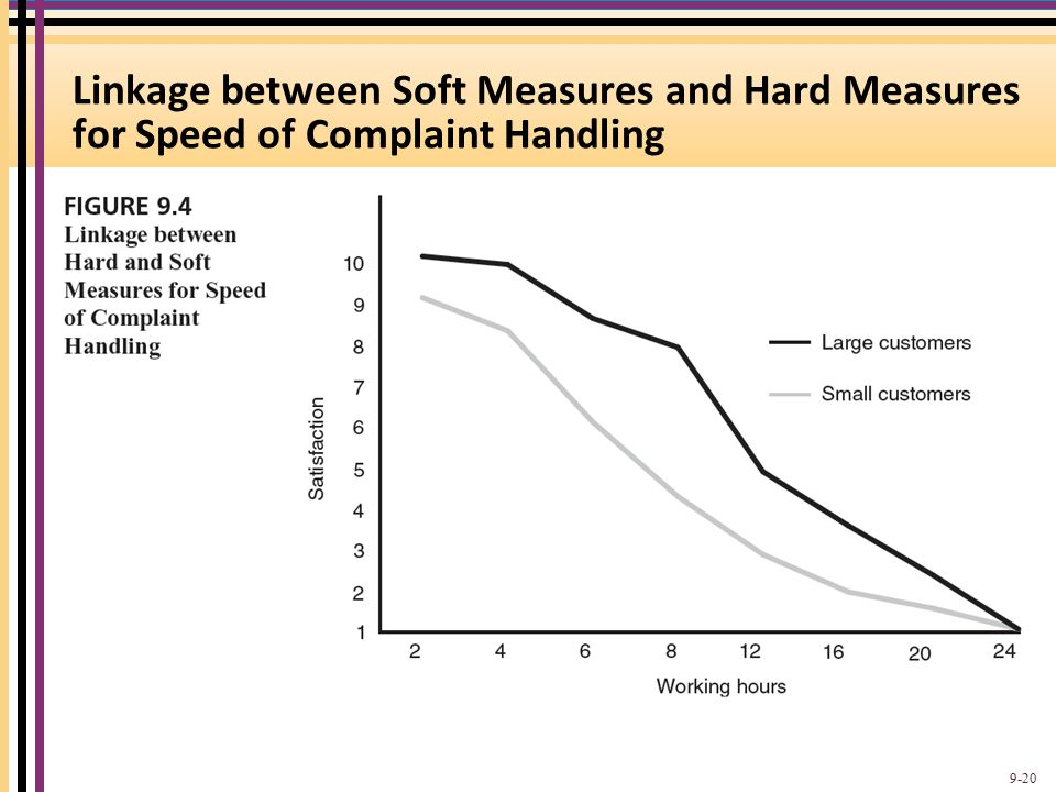 Linkage between Soft Measures and Hard Measures for Speed of Complaint Handling 9-20