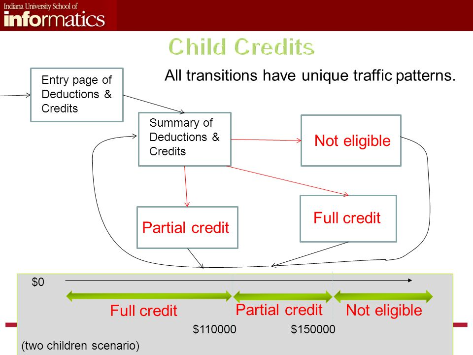 Entry page of Deductions & Credits Summary of Deductions & Credits Full credit Not eligible Partial credit All transitions have unique traffic patterns.