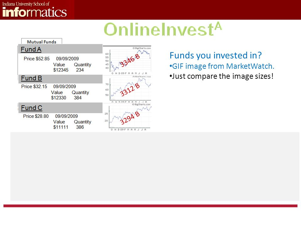 Funds you invested in.GIF image from MarketWatch.