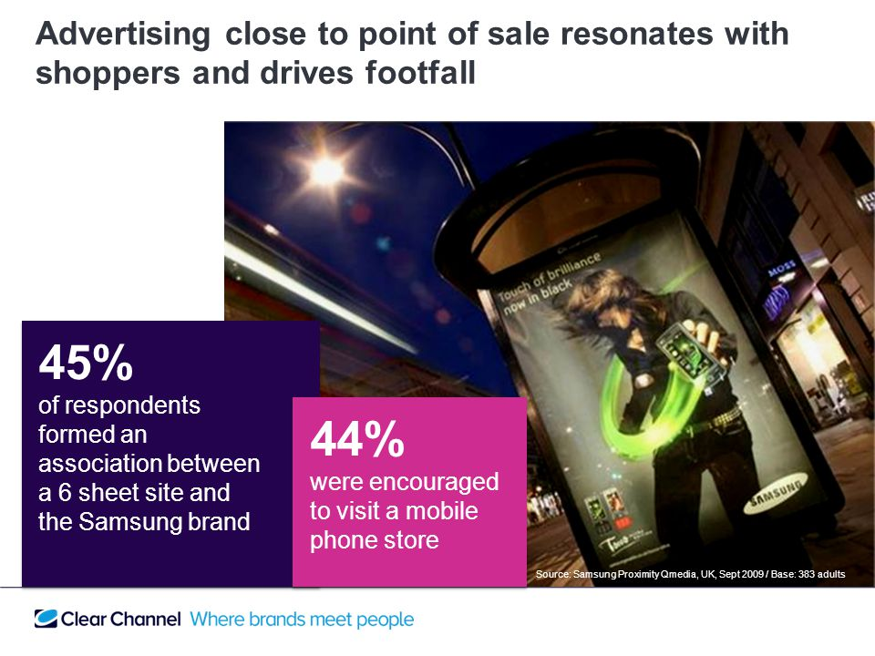 45% of respondents formed an association between a 6 sheet site and the Samsung brand 44% were encouraged to visit a mobile phone store Advertising close to point of sale resonates with shoppers and drives footfall Source: Samsung Proximity Qmedia, UK, Sept 2009 / Base: 383 adults