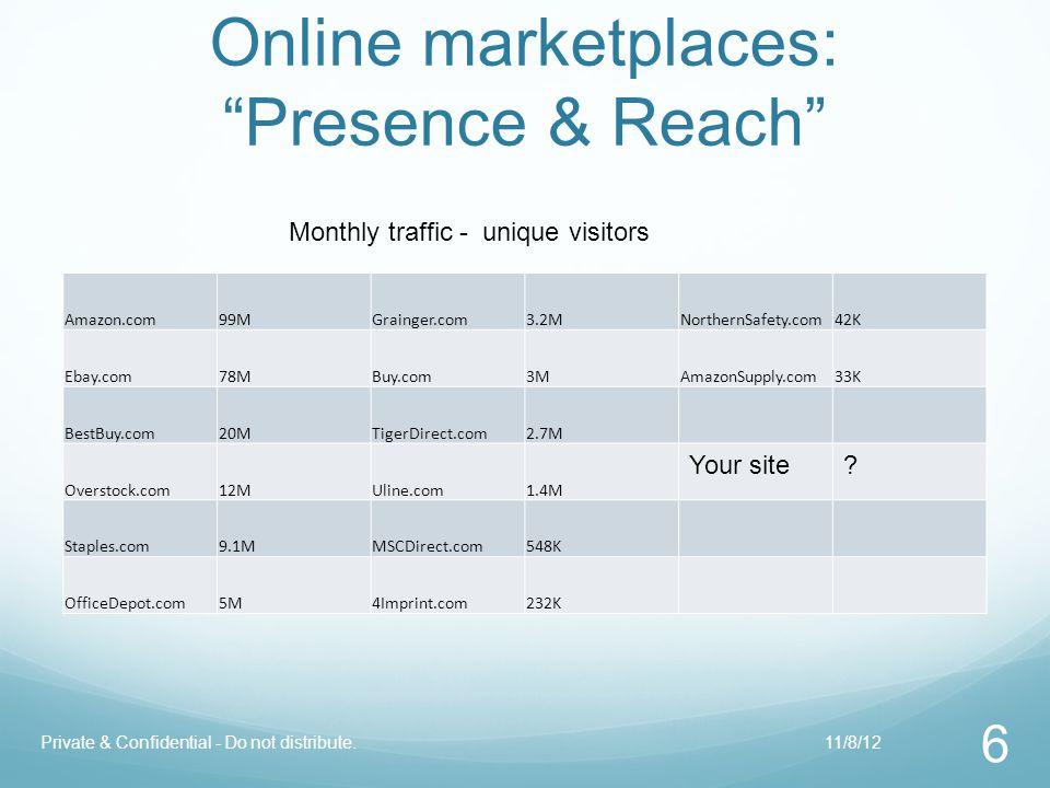Online marketplaces: Presence & Reach Amazon.com99MGrainger.com3.2MNorthernSafety.com42K Ebay.com78MBuy.com3MAmazonSupply.com33K BestBuy.com20MTigerDirect.com2.7M Overstock.com12MUline.com1.4M Your site.