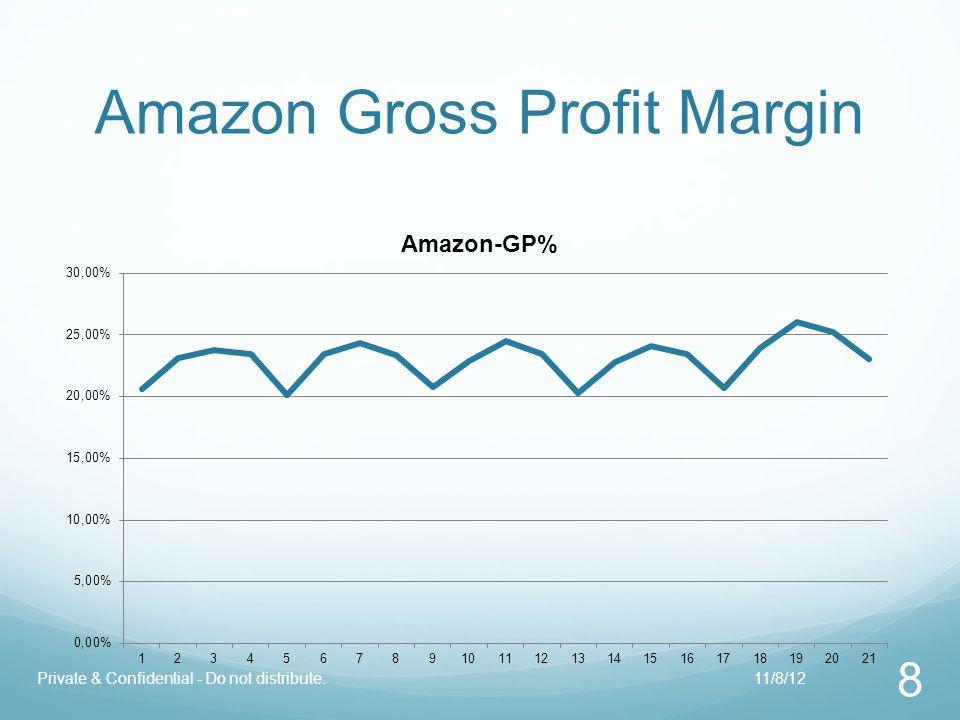 Amazon Gross Profit Margin 8 Private & Confidential - Do not distribute.11/8/12