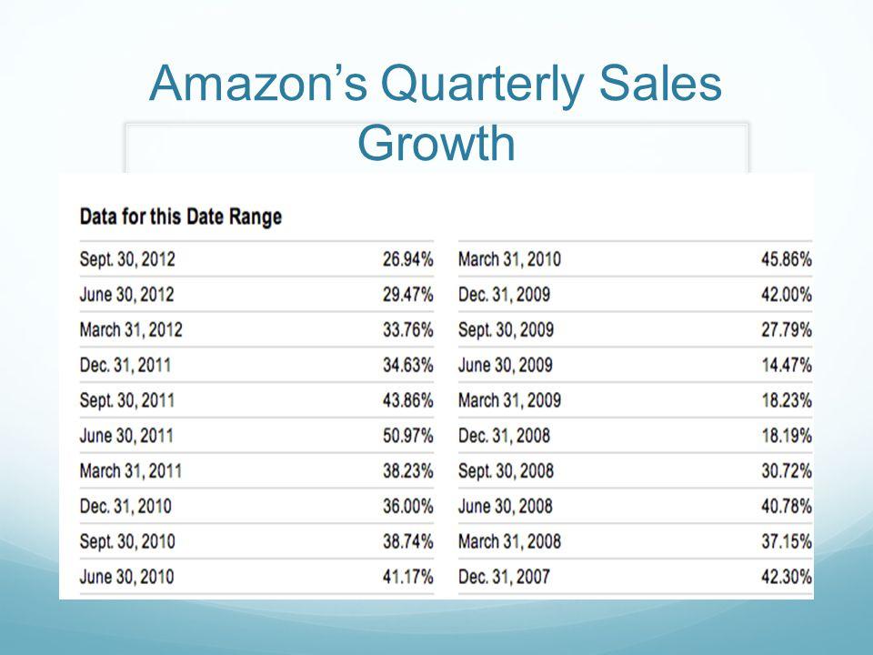 Amazon's Quarterly Sales Growth