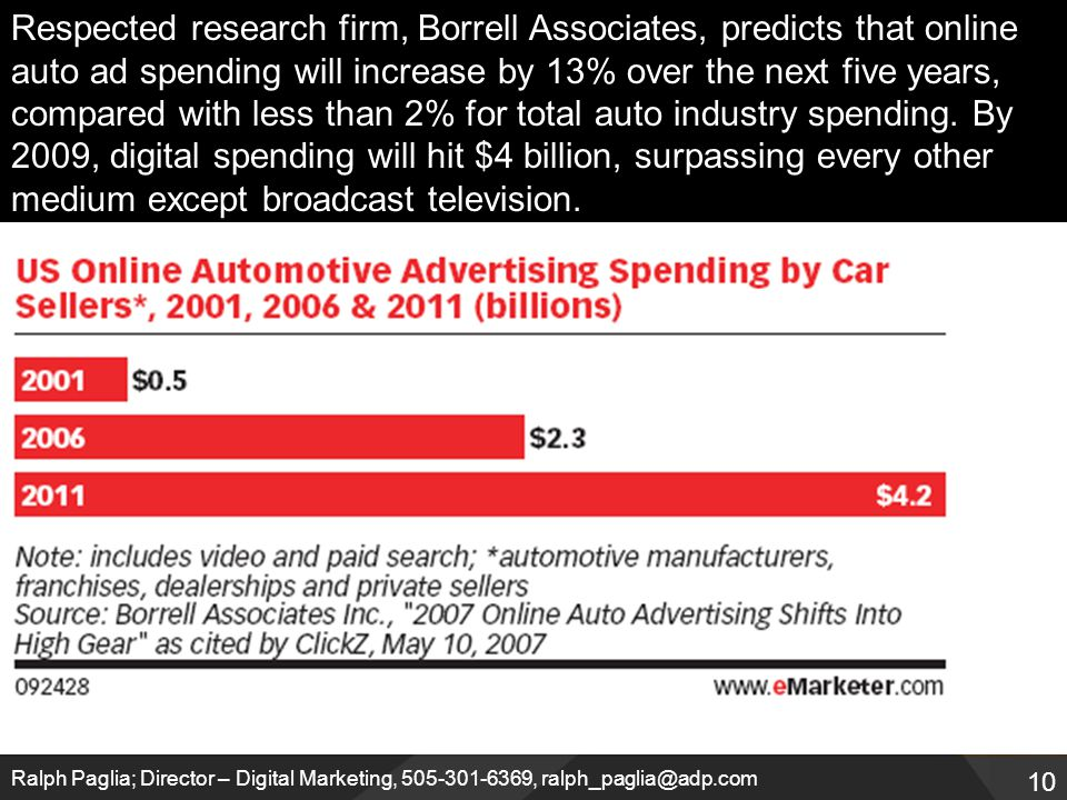 10 Ralph Paglia; Director – Digital Marketing, 505-301-6369, ralph_paglia@adp.com Respected research firm, Borrell Associates, predicts that online auto ad spending will increase by 13% over the next five years, compared with less than 2% for total auto industry spending.