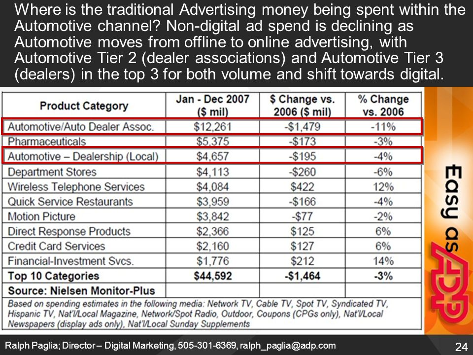 24 Ralph Paglia; Director – Digital Marketing, 505-301-6369, ralph_paglia@adp.com Where is the traditional Advertising money being spent within the Automotive channel.