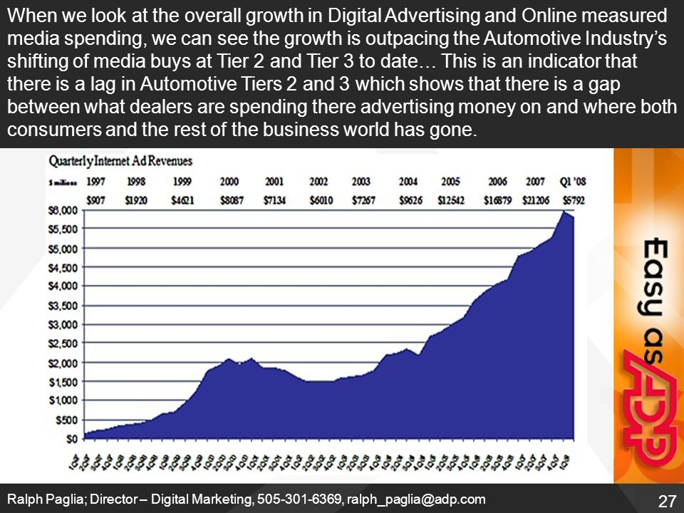 27 Ralph Paglia; Director – Digital Marketing, 505-301-6369, ralph_paglia@adp.com When we look at the overall growth in Digital Advertising and Online measured media spending, we can see the growth is outpacing the Automotive Industry's shifting of media buys at Tier 2 and Tier 3 to date… This is an indicator that there is a lag in Automotive Tiers 2 and 3 which shows that there is a gap between what dealers are spending there advertising money on and where both consumers and the rest of the business world has gone.