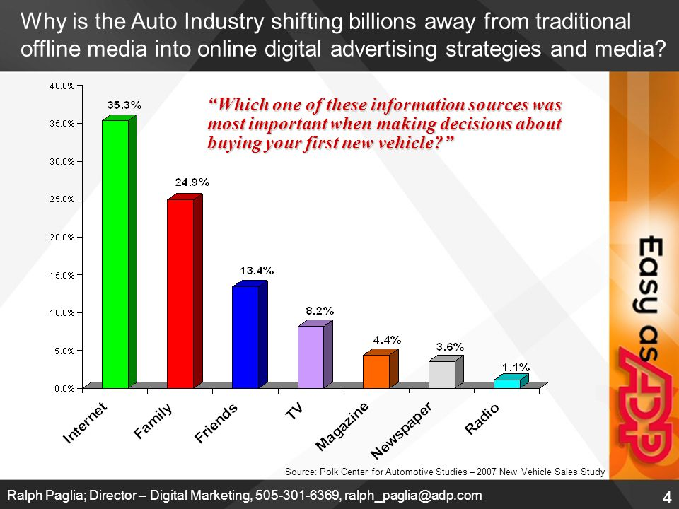 45 Ralph Paglia; Director – Digital Marketing, 505-301-6369, ralph_paglia@adp.com Automakers and dealers pulled dollars out of television, newspaper and magazine media buys and redirected them to digital media in 2006 and 2007, - Lisa Phillips, eMarketer senior analyst eMarketer data shows the automotive category accounted for $2.69 billion, or nearly 14%, of the $19.5 billion that was spent on Internet advertising and marketing in 2007.