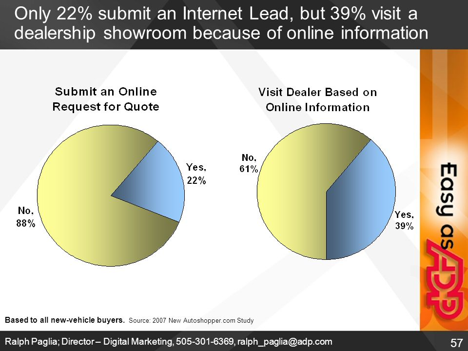 57 Ralph Paglia; Director – Digital Marketing, 505-301-6369, ralph_paglia@adp.com Only 22% submit an Internet Lead, but 39% visit a dealership showroom because of online information Based to all new-vehicle buyers.
