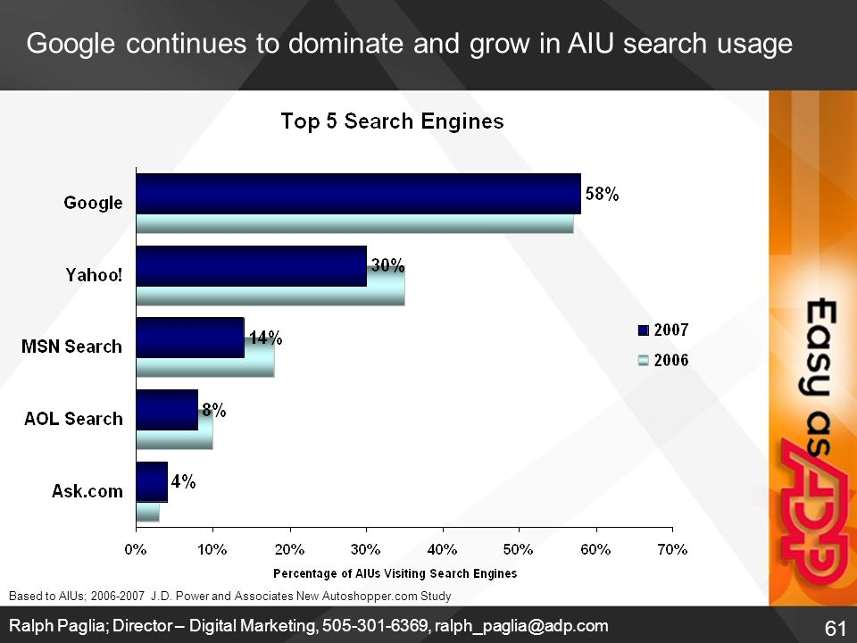 61 Ralph Paglia; Director – Digital Marketing, 505-301-6369, ralph_paglia@adp.com Google continues to dominate and grow in AIU search usage Based to AIUs; 2006-2007 J.D.