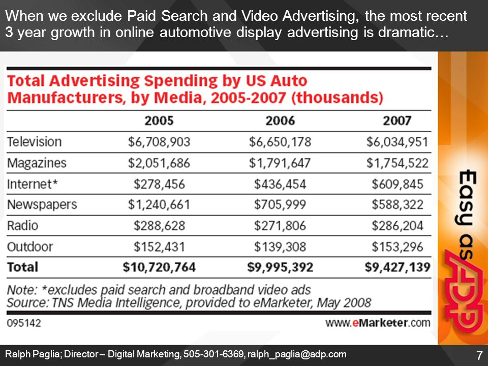 7 Ralph Paglia; Director – Digital Marketing, 505-301-6369, ralph_paglia@adp.com When we exclude Paid Search and Video Advertising, the most recent 3 year growth in online automotive display advertising is dramatic…