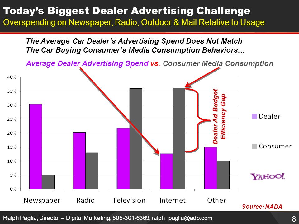 8 Ralph Paglia; Director – Digital Marketing, 505-301-6369, ralph_paglia@adp.com Today's Biggest Dealer Advertising Challenge Overspending on Newspaper, Radio, Outdoor & Mail Relative to Usage Source: NADA The Average Car Dealer's Advertising Spend Does Not Match The Car Buying Consumer's Media Consumption Behaviors… Average Dealer Advertising Spend vs.