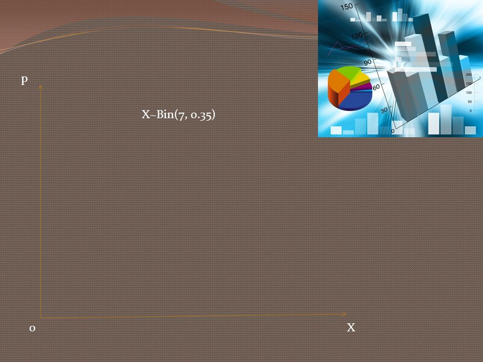 X~Bin(7, 0.35) p X0