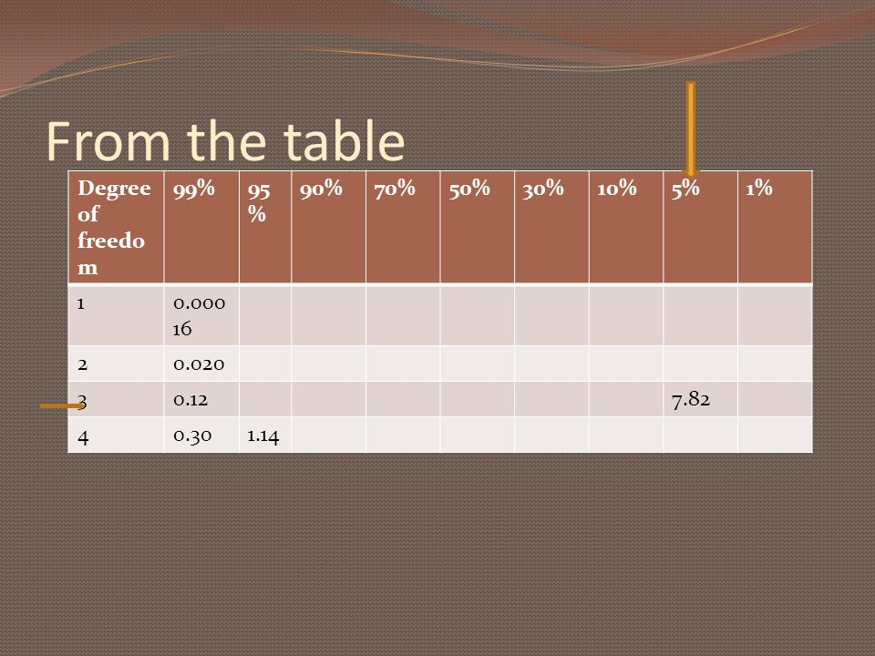 From the table Degree of freedo m 99%95 % 90%70%50%30%10%5%1% 10.000 16 20.020 30.127.82 40.301.14