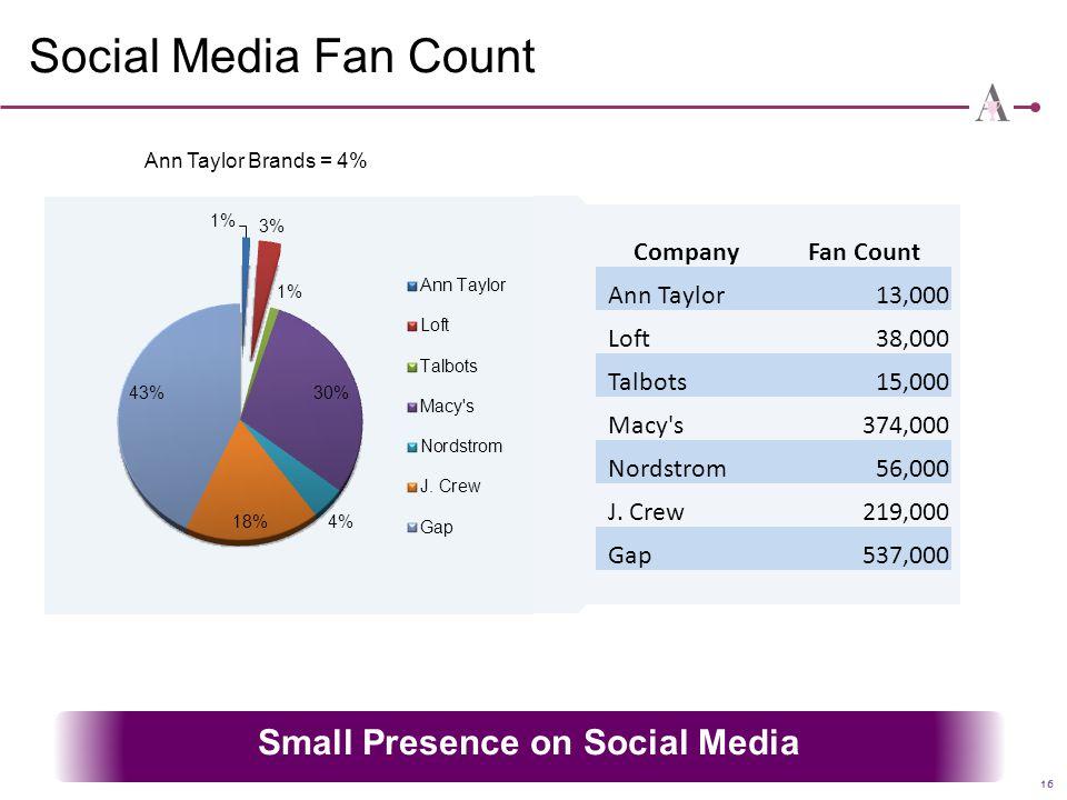 16 Social Media Fan Count Small Presence on Social Media CompanyFan Count Ann Taylor13,000 Loft38,000 Talbots15,000 Macy's374,000 Nordstrom56,000 J. C