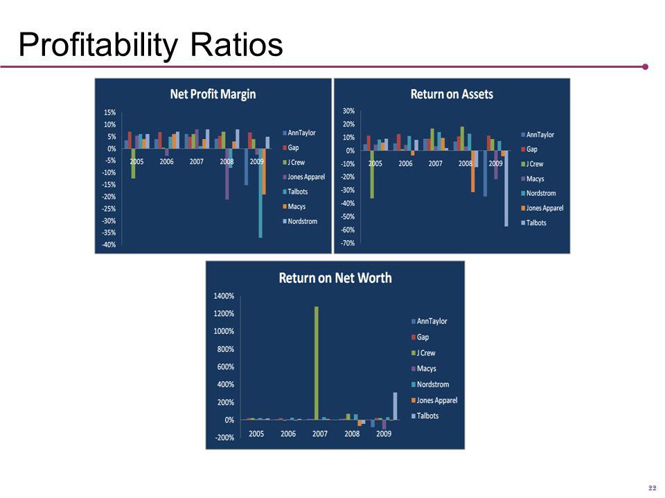 22 Profitability Ratios