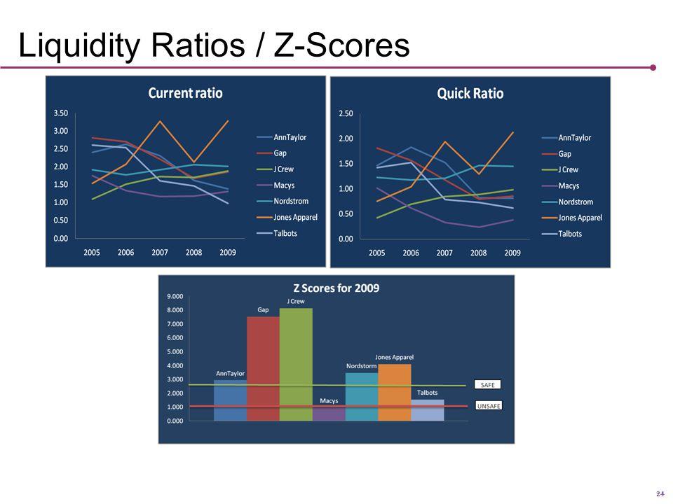 24 Liquidity Ratios / Z-Scores