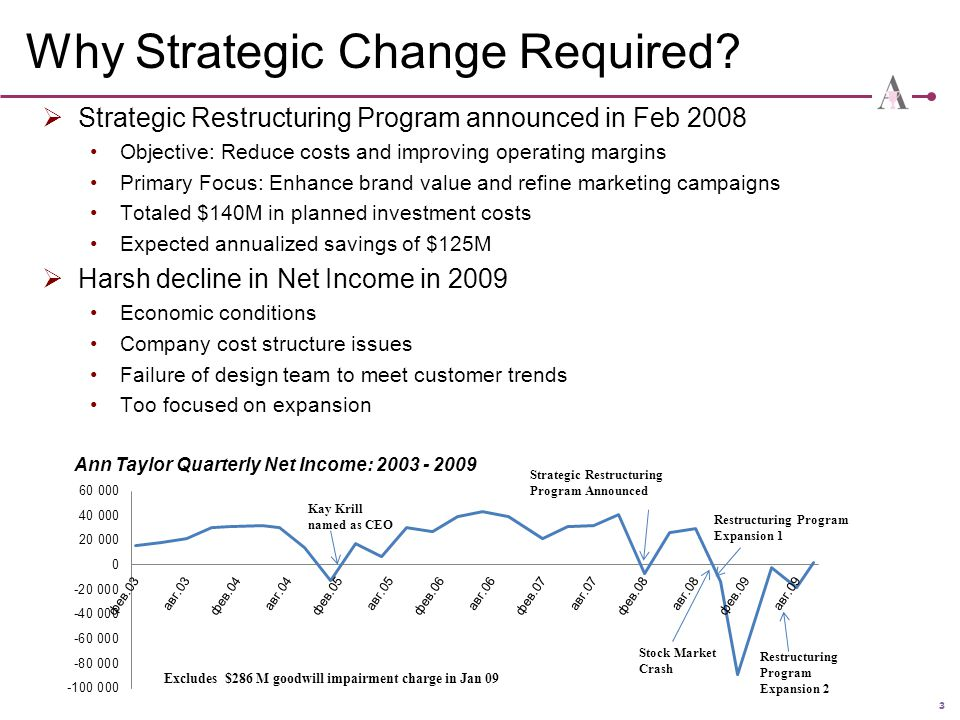 3 Why Strategic Change Required?  Strategic Restructuring Program announced in Feb 2008 Objective: Reduce costs and improving operating margins Prima