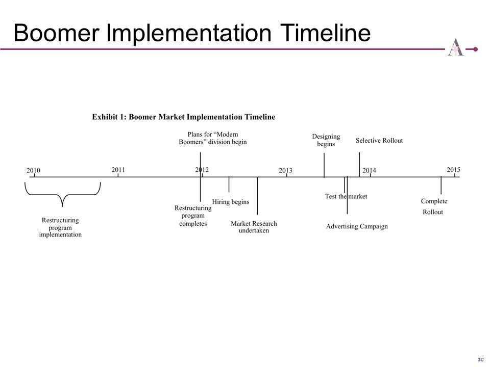 30 Boomer Implementation Timeline