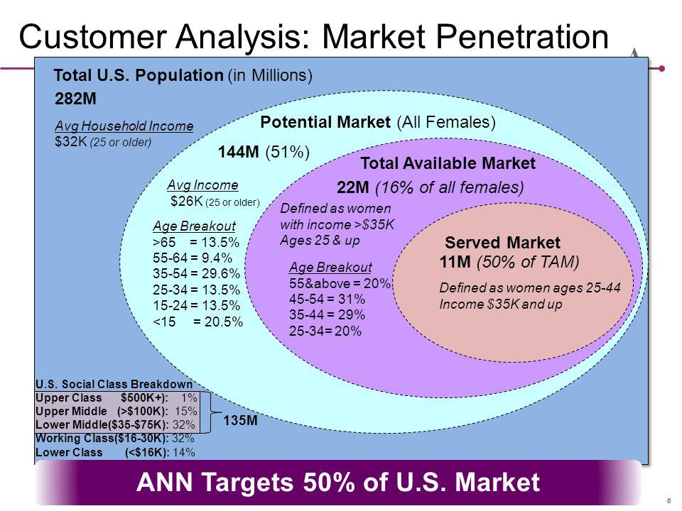 6 Customer Analysis: Market Penetration ANN Targets 50% of U.S. Market