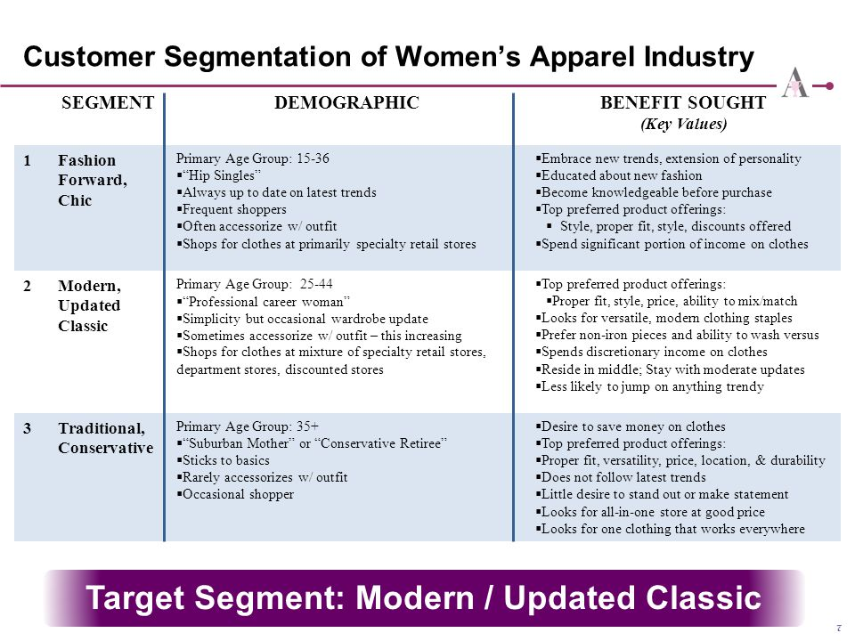 "7 Customer Segmentation of Women's Apparel Industry SEGMENTDEMOGRAPHICBENEFIT SOUGHT (Key Values) 1Fashion Forward, Chic Primary Age Group: 15-36  ""H"