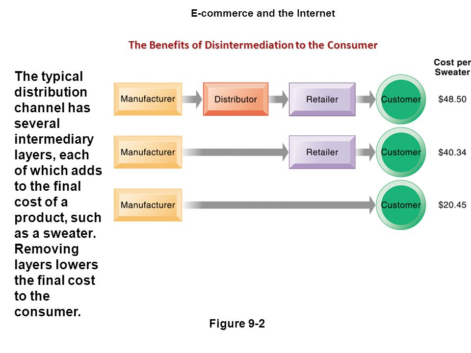 E-commerce and the Internet Figure 9-2 The typical distribution channel has several intermediary layers, each of which adds to the final cost of a pro