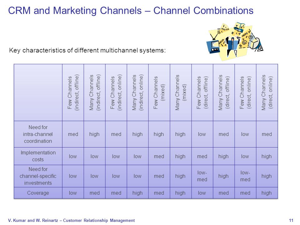 11 V. Kumar and W. Reinartz – Customer Relationship Management CRM and Marketing Channels – Channel Combinations Key characteristics of different mult