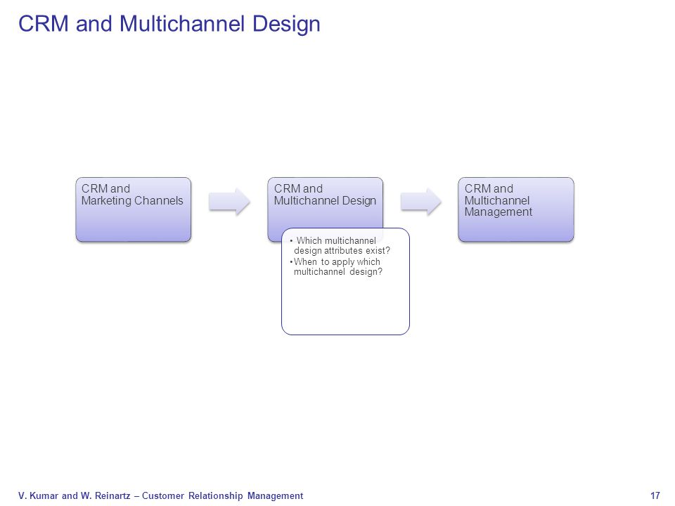 17 V. Kumar and W. Reinartz – Customer Relationship Management CRM and Multichannel Design CRM and Marketing Channels CRM and Multichannel Design Whic