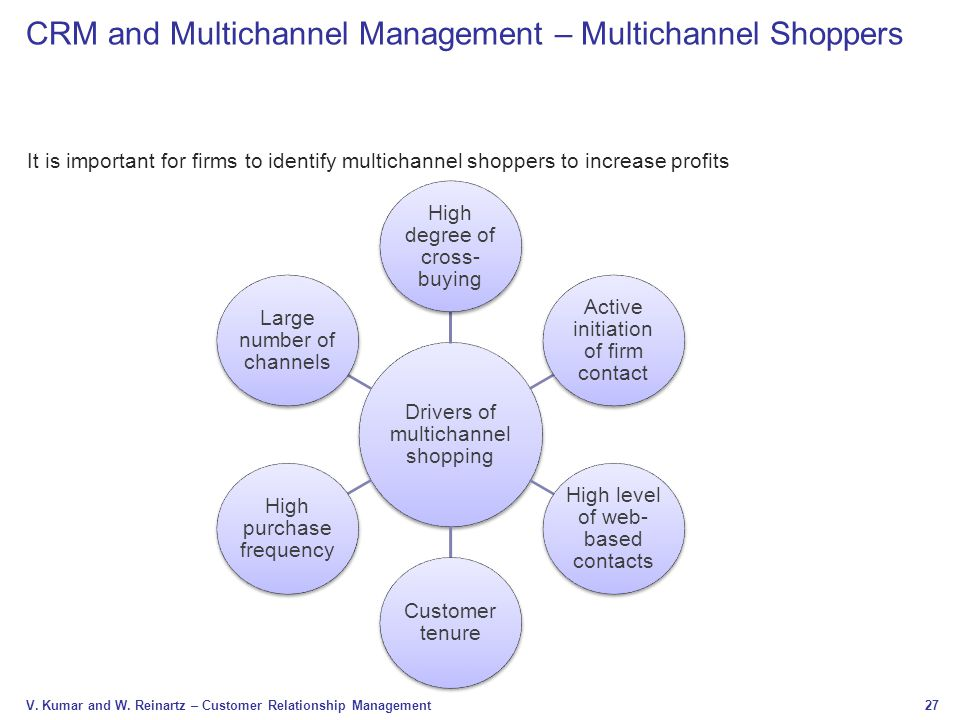 27 V. Kumar and W. Reinartz – Customer Relationship Management It is important for firms to identify multichannel shoppers to increase profits Drivers