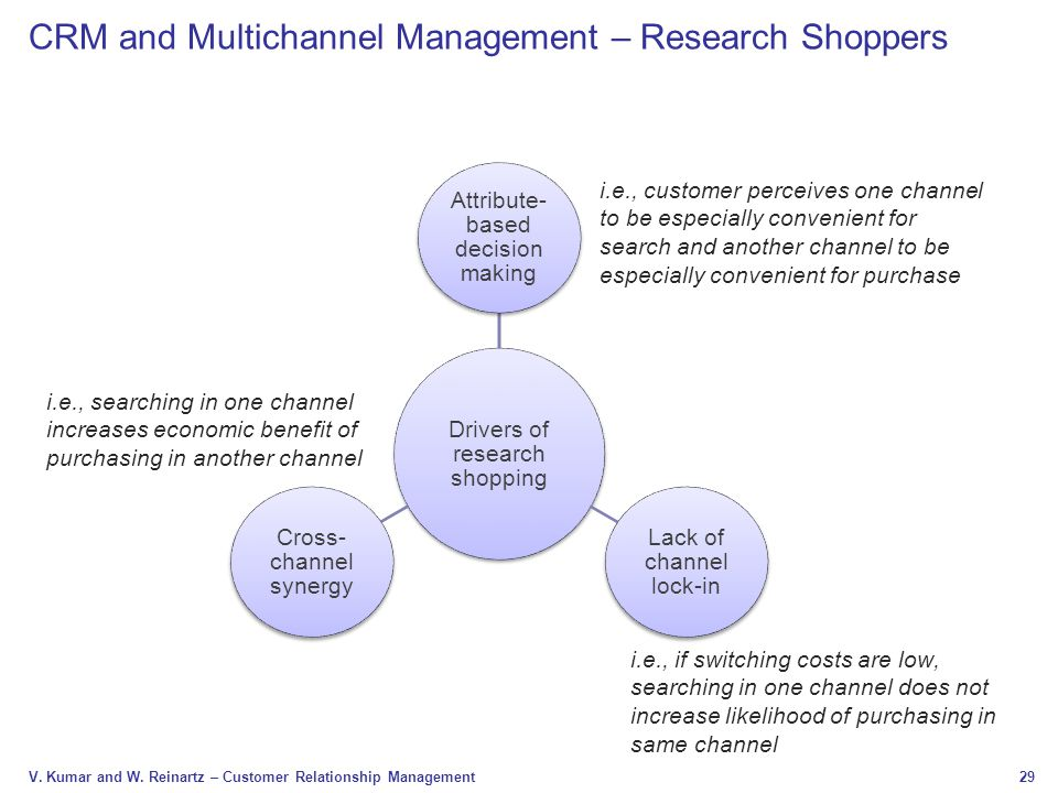 29 V. Kumar and W. Reinartz – Customer Relationship Management CRM and Multichannel Management – Research Shoppers Drivers of research shopping Attrib