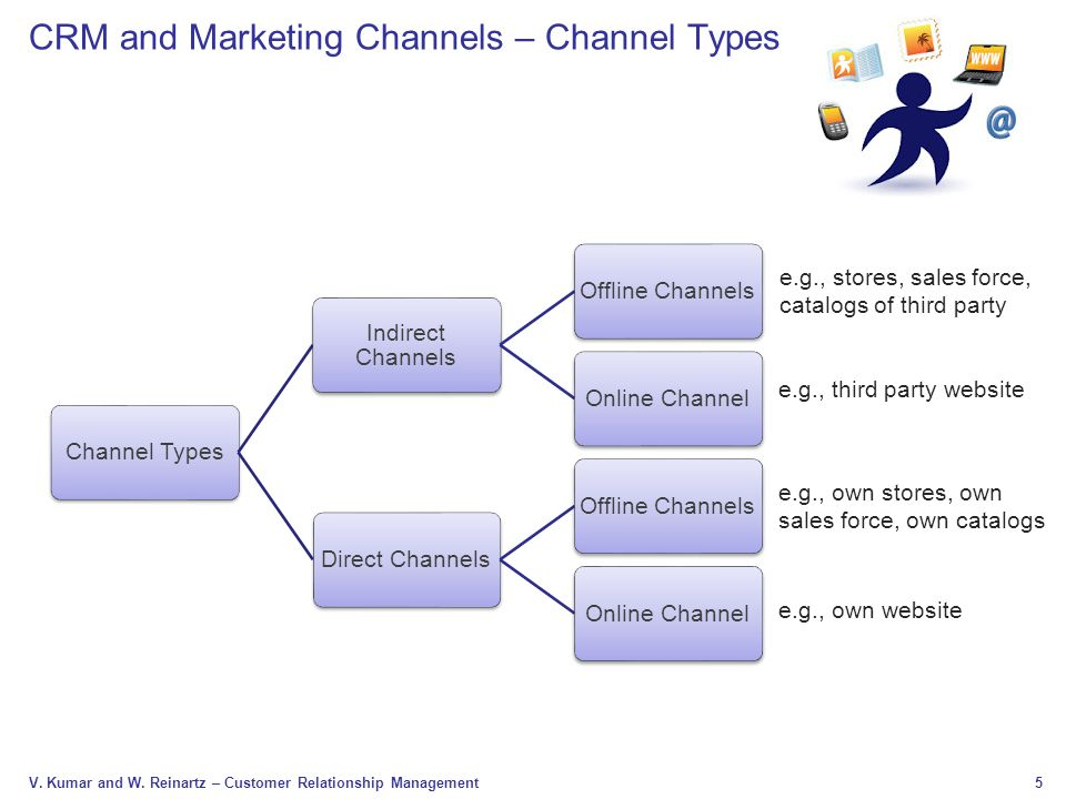 5 V. Kumar and W. Reinartz – Customer Relationship Management Channel Types Indirect Channels Offline ChannelsOnline ChannelDirect ChannelsOffline Cha