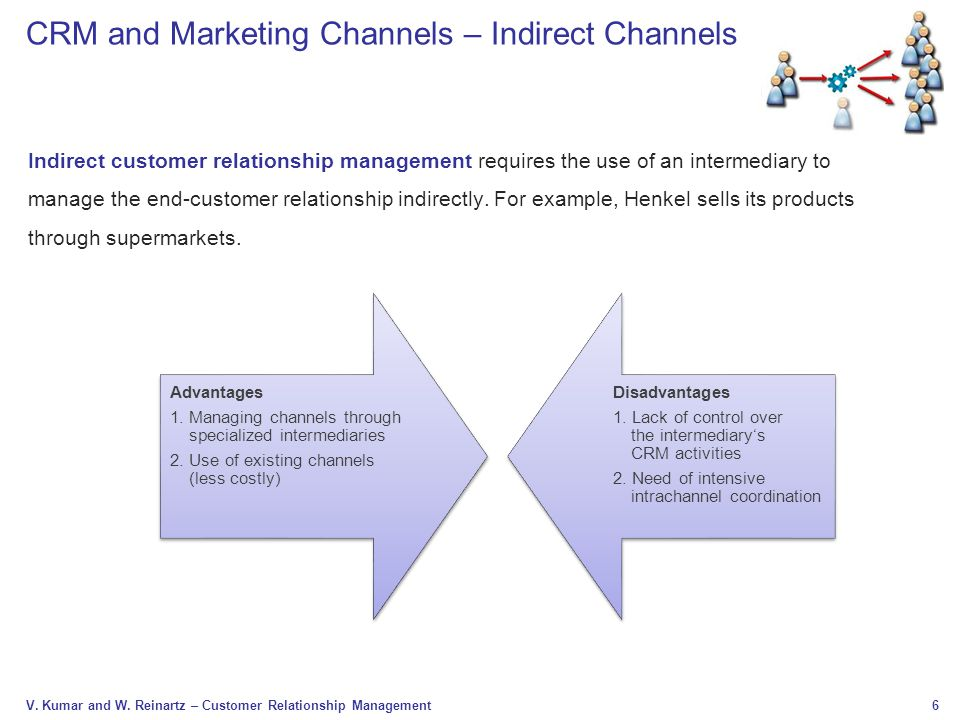 6 V. Kumar and W. Reinartz – Customer Relationship Management CRM and Marketing Channels – Indirect Channels Indirect customer relationship management
