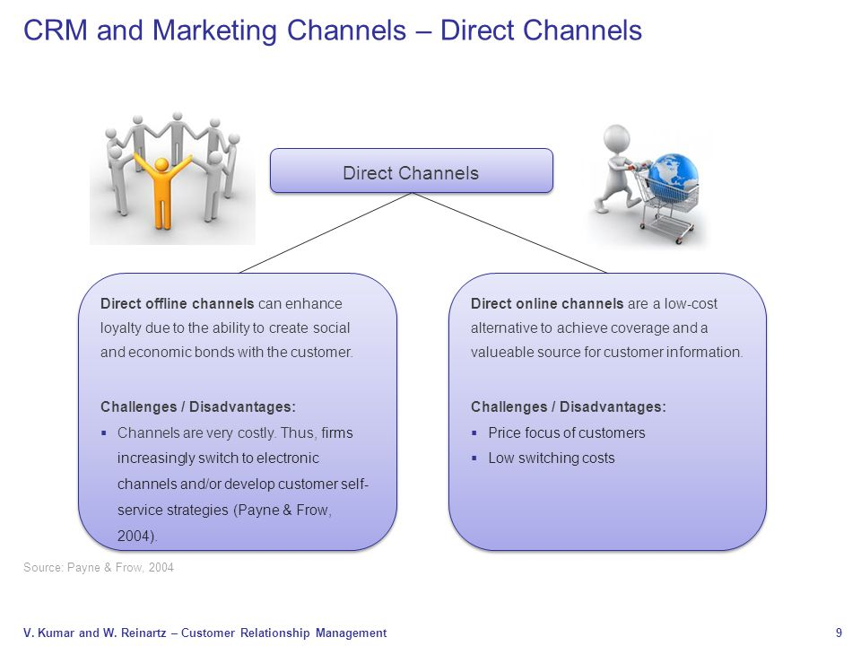 9 V. Kumar and W. Reinartz – Customer Relationship Management Source: Payne & Frow, 2004 CRM and Marketing Channels – Direct Channels Direct Channels