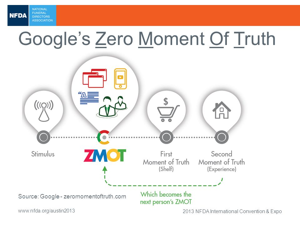 2013 NFDA International Convention & Expo www.nfda.org/austin2013 Google's Zero Moment Of Truth Source: Google - zeromomentoftruth.com