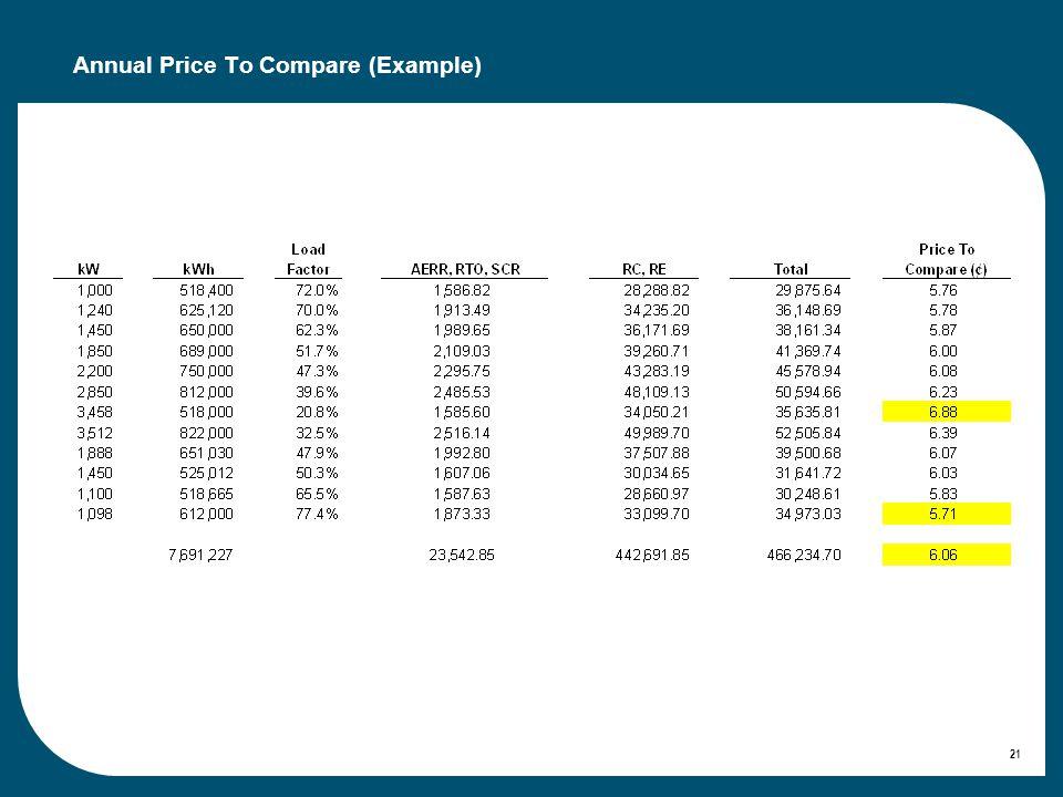 21 Annual Price To Compare (Example)