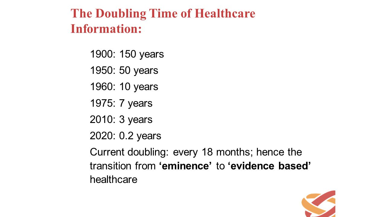The Doubling Time of Healthcare Information: 1900: 150 years 1950: 50 years 1960: 10 years 1975: 7 years 2010: 3 years 2020: 0.2 years Current doublin