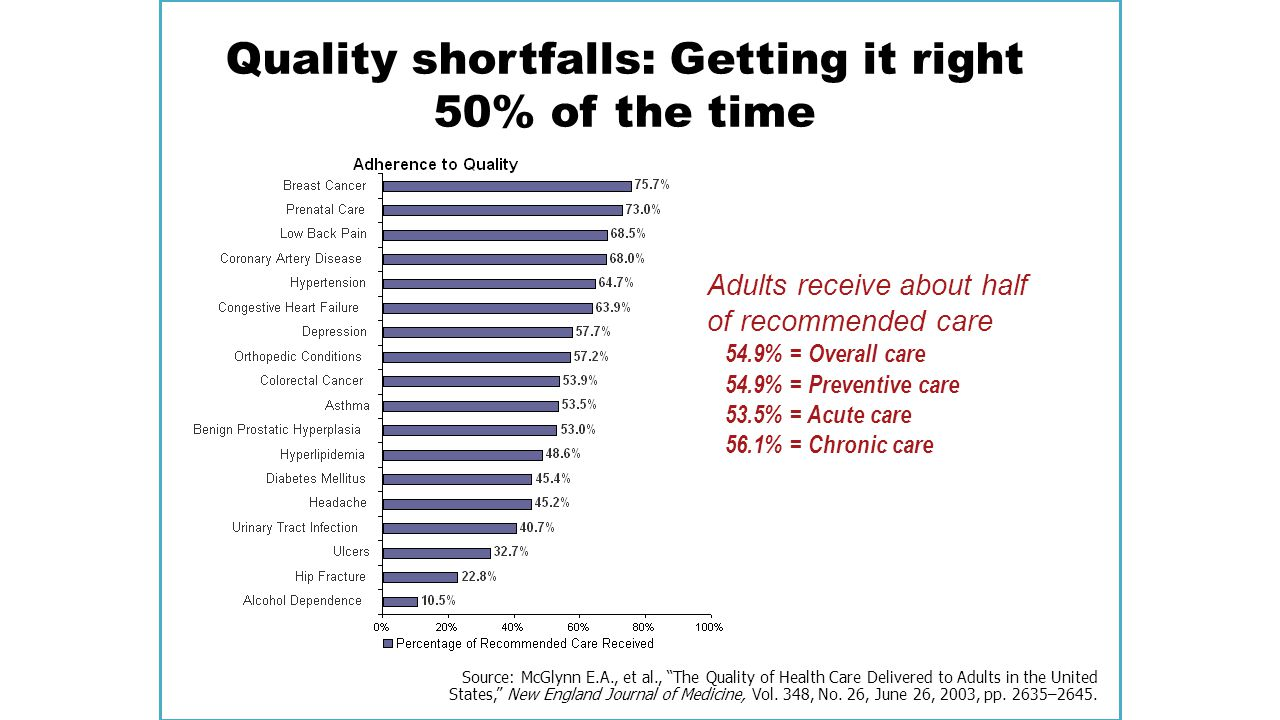 Quality shortfalls: Getting it right 50% of the time Adults receive about half of recommended care 54.9% = Overall care 54.9% = Preventive care 53.5%