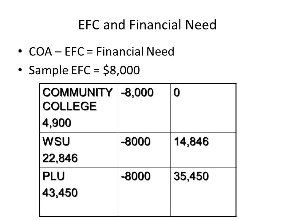 EFC and Financial Need COA – EFC = Financial Need Sample EFC = $8,000 COMMUNITY COLLEGE 4,900-8,0000 WSU22,846-800014,846 PLU43,450-800035,450