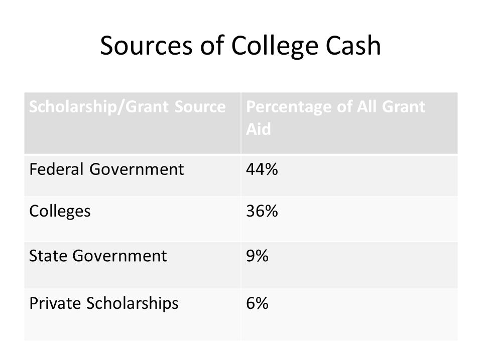 Sources of College Cash Scholarship/Grant SourcePercentage of All Grant Aid Federal Government44% Colleges36% State Government9% Private Scholarships6%