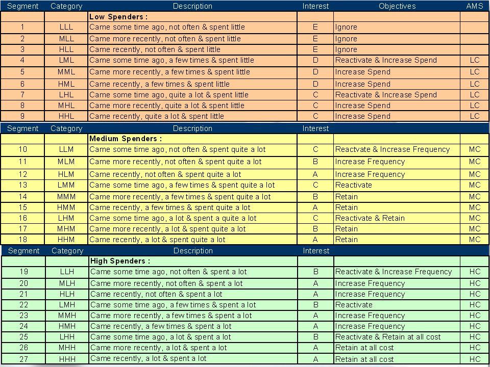 Database Overview Value /Share of Wallet Analysis VALUEVALUE SHARE OF WALLET HVHL Retain HVLL Increase value HVNL Convert MVLL Cross sell MVHL Up-sell LVHL Upsell MVNL Convert LVLL Ignore LVNL Ignore No LoyaltyLow Loyalty High Loyalty High Value Medium Value Low Value