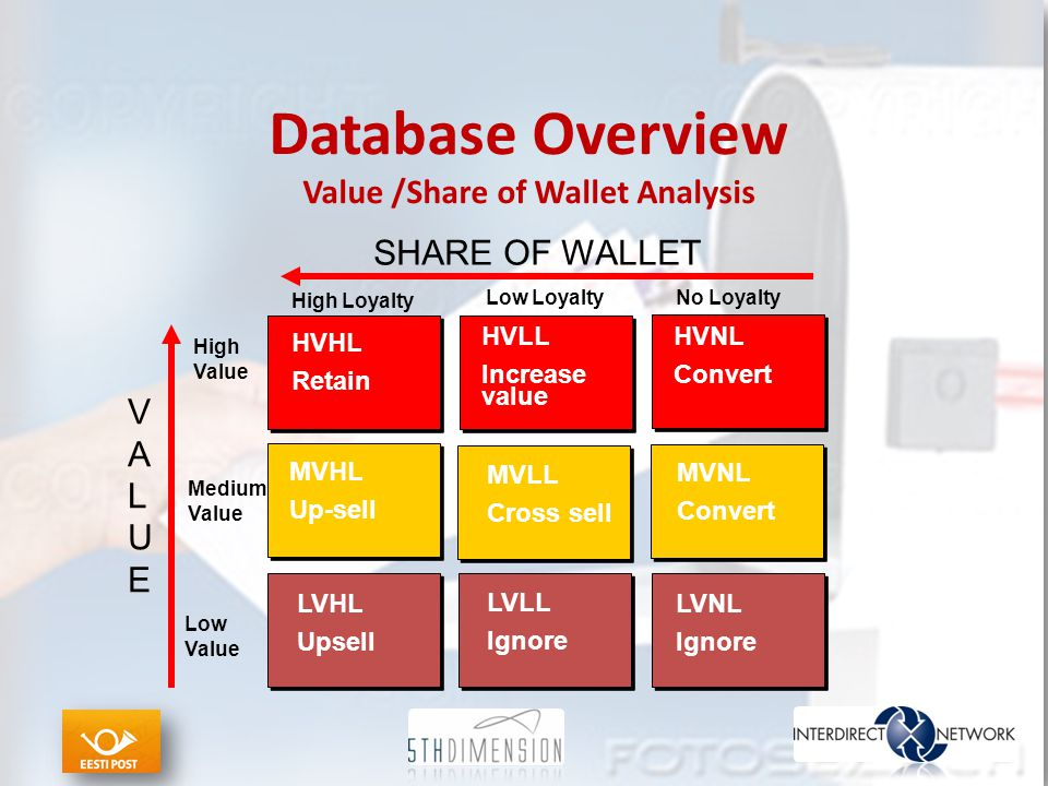 Database Overview Value /Share of Wallet Analysis VALUEVALUE SHARE OF WALLET HVHL Retain HVLL Increase value HVNL Convert MVLL Cross sell MVHL Up-sell