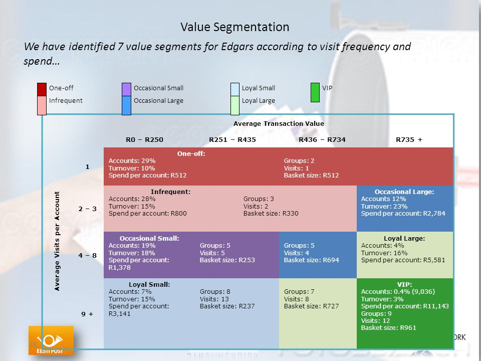 Value Segmentation 48 We have identified 7 value segments for Edgars according to visit frequency and spend… Average Transaction Value Average Visits