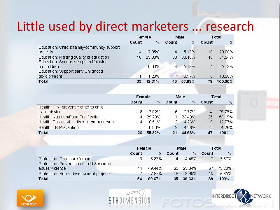Little used by direct marketers... research