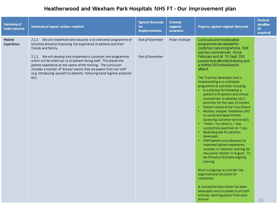 Heatherwood and Wexham Park Hospitals NHS FT - Our improvement plan Summary of main concerns Summary of urgent actions required Agreed timescale for implementation External support/ assurance Progress against original timescale Revised deadline (if required) Patient Experience 2.1.1We will implement and resource a co-ordinated programme of activities aimed at improving the experience of patients and their friends and family.