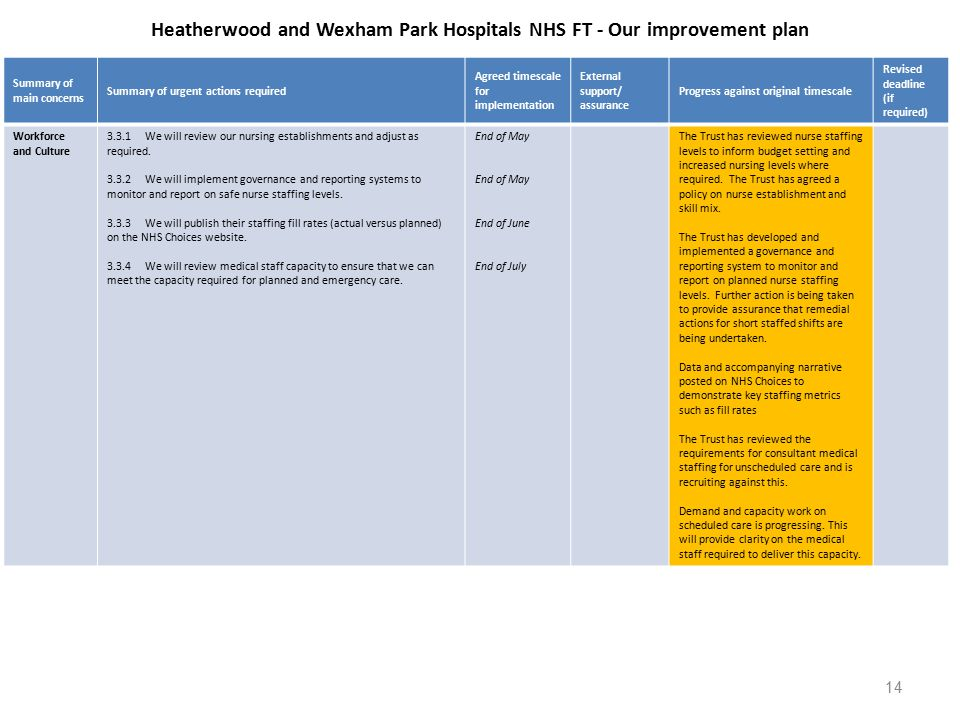 Heatherwood and Wexham Park Hospitals NHS FT - Our improvement plan Summary of main concerns Summary of urgent actions required Agreed timescale for implementation External support/ assurance Progress against original timescale Revised deadline (if required) Workforce and Culture 3.3.1We will review our nursing establishments and adjust as required.