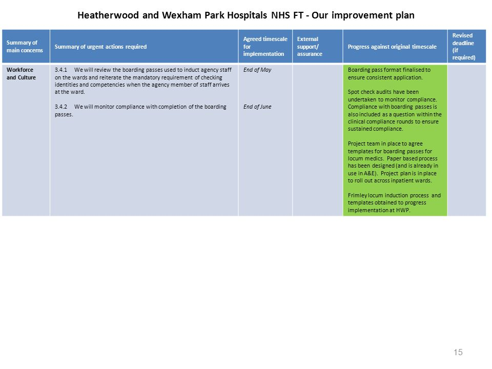 Heatherwood and Wexham Park Hospitals NHS FT - Our improvement plan Summary of main concerns Summary of urgent actions required Agreed timescale for implementation External support/ assurance Progress against original timescale Revised deadline (if required) Workforce and Culture 3.4.1We will review the boarding passes used to induct agency staff on the wards and reiterate the mandatory requirement of checking identities and competencies when the agency member of staff arrives at the ward.