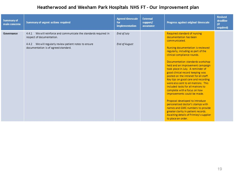 Heatherwood and Wexham Park Hospitals NHS FT - Our improvement plan Summary of main concerns Summary of urgent actions required Agreed timescale for implementation External support/ assurance Progress against original timescale Revised deadline (if required) Governance4.4.1We will reinforce and communicate the standards required in respect of documentation.