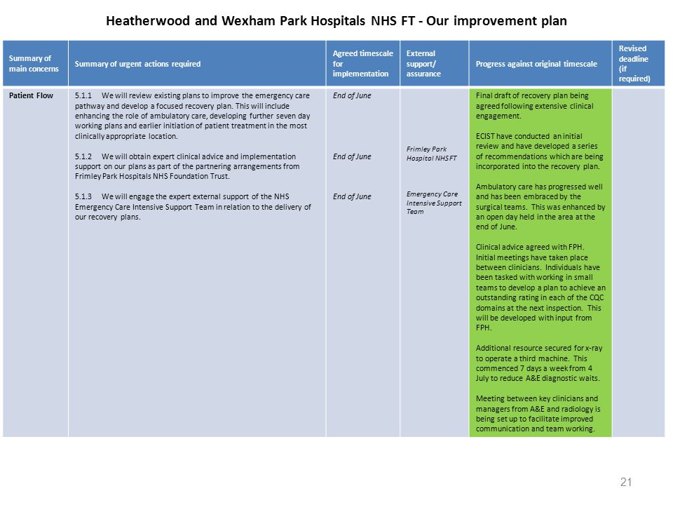 Heatherwood and Wexham Park Hospitals NHS FT - Our improvement plan Summary of main concerns Summary of urgent actions required Agreed timescale for implementation External support/ assurance Progress against original timescale Revised deadline (if required) Patient Flow5.1.1We will review existing plans to improve the emergency care pathway and develop a focused recovery plan.